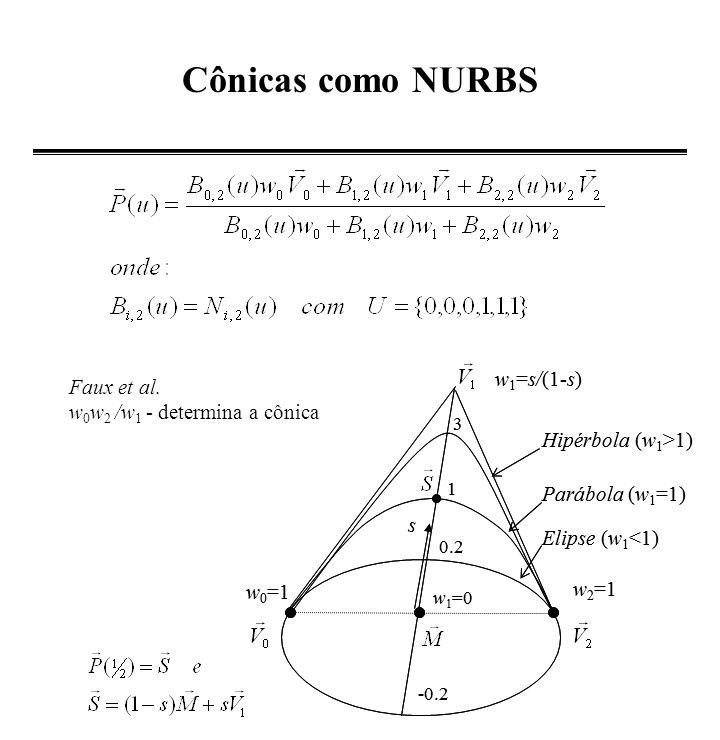 Cônicas como NURBS w1=s/(1-s) Faux et al.