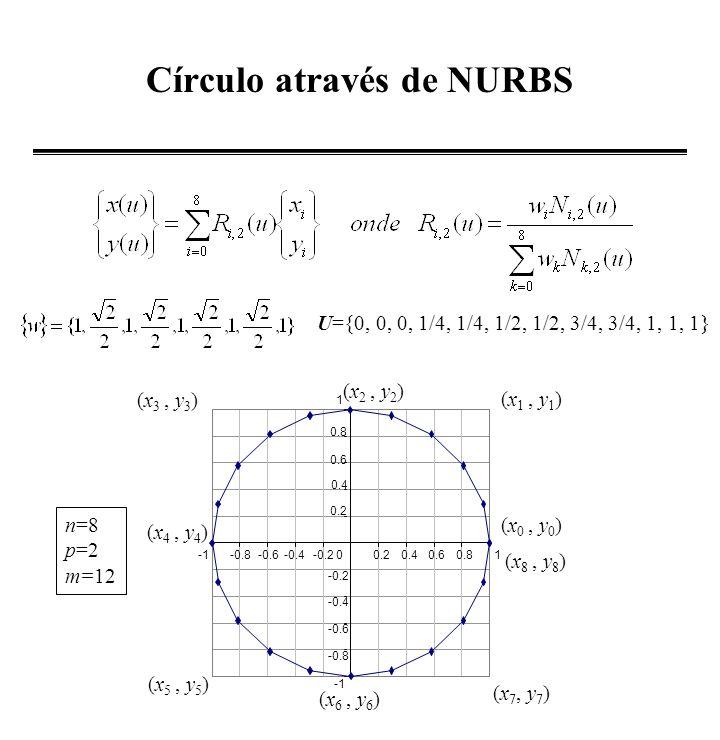 Círculo através de NURBS