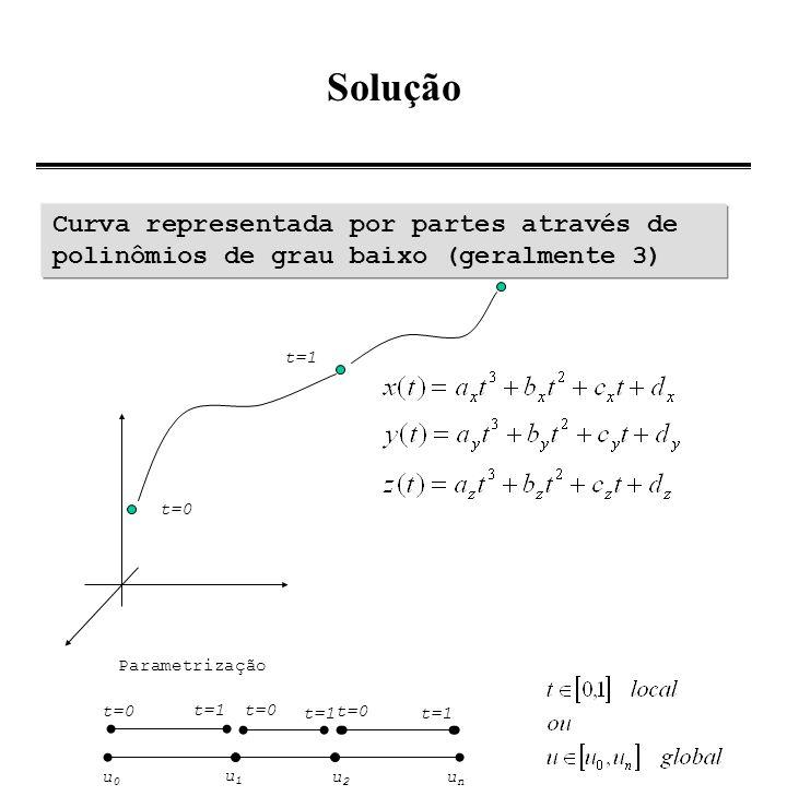 SoluçãoCurva representada por partes através de polinômios de grau baixo (geralmente 3) t=1. t=0. Parametrização.