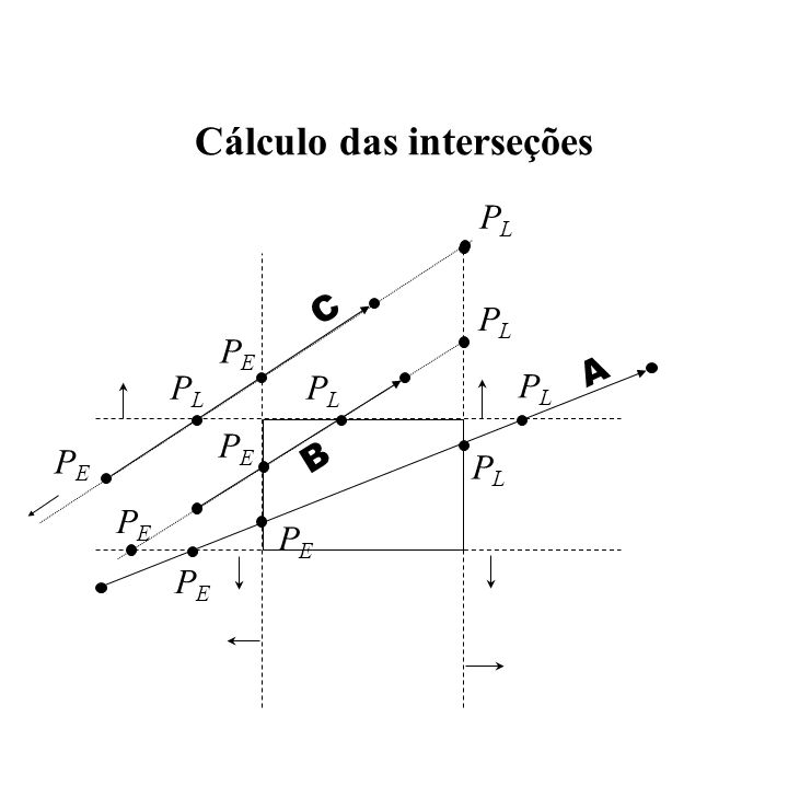 Cálculo das interseções