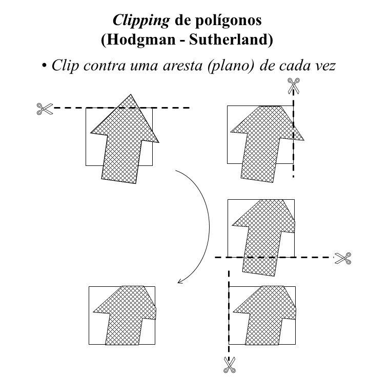 Clipping de polígonos (Hodgman - Sutherland)