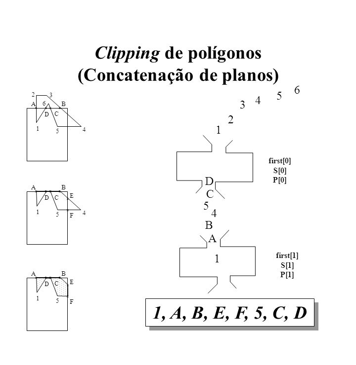 Clipping de polígonos (Concatenação de planos)