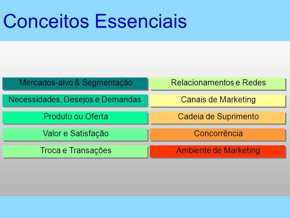 Conceitos Essenciais Mercados-alvo & Segmentação