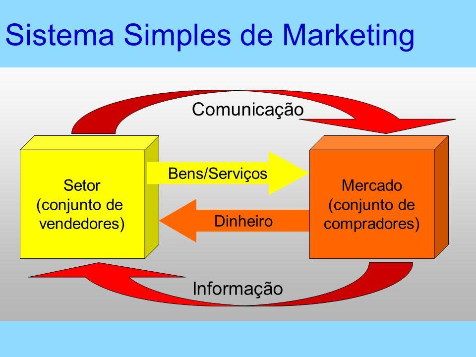 Sistema Simples de Marketing