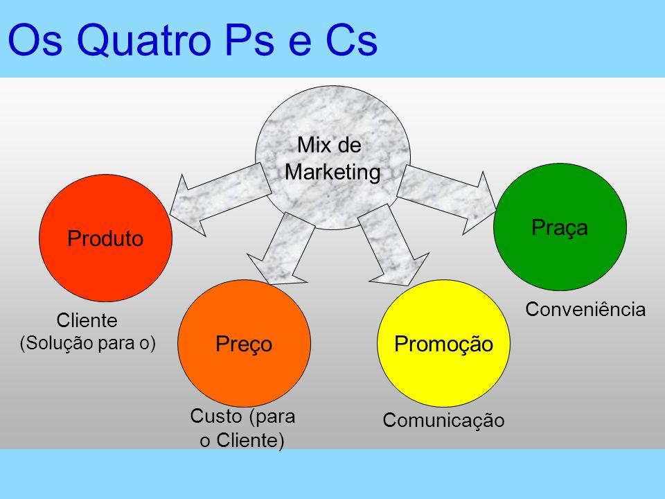 Os Quatro Ps e Cs Mix de Marketing Produto Praça Promoção Preço