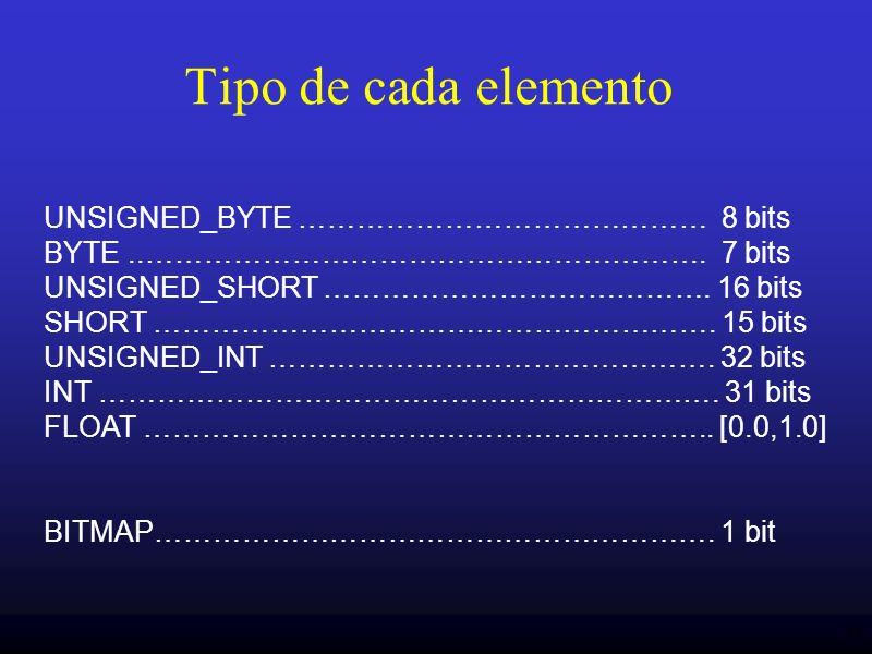 Tipo de cada elemento UNSIGNED_BYTE …………………………………… 8 bits