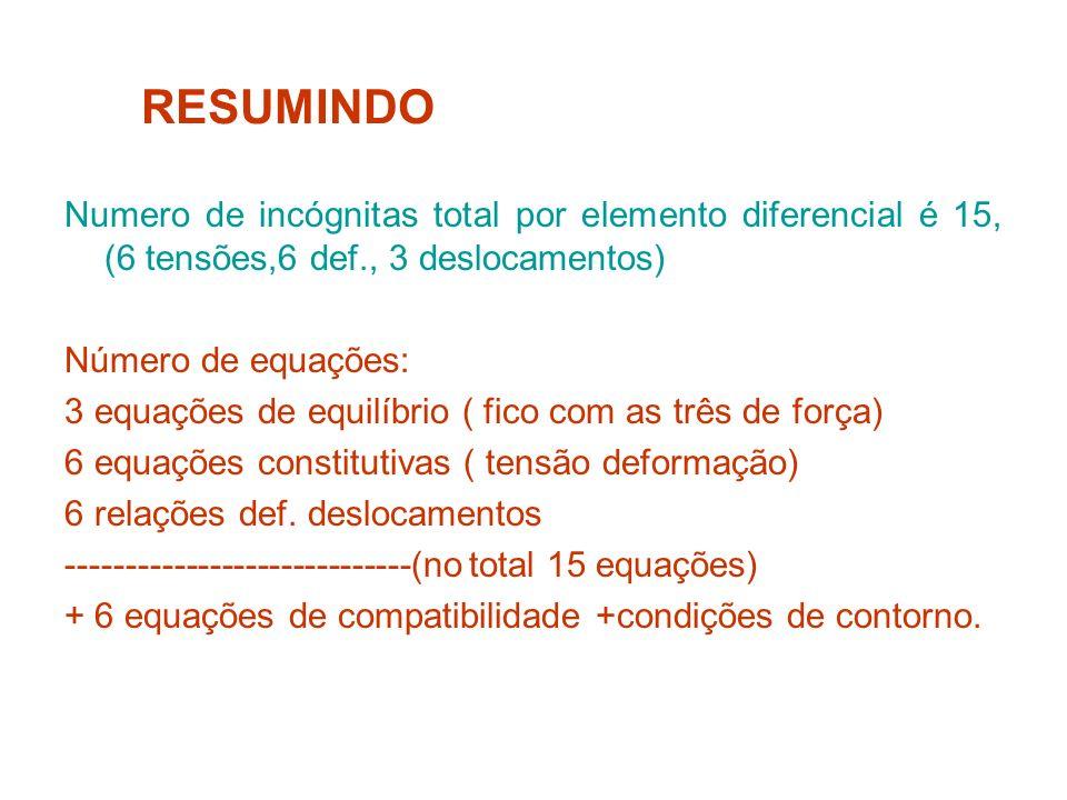 RESUMINDONumero de incógnitas total por elemento diferencial é 15, (6 tensões,6 def., 3 deslocamentos)