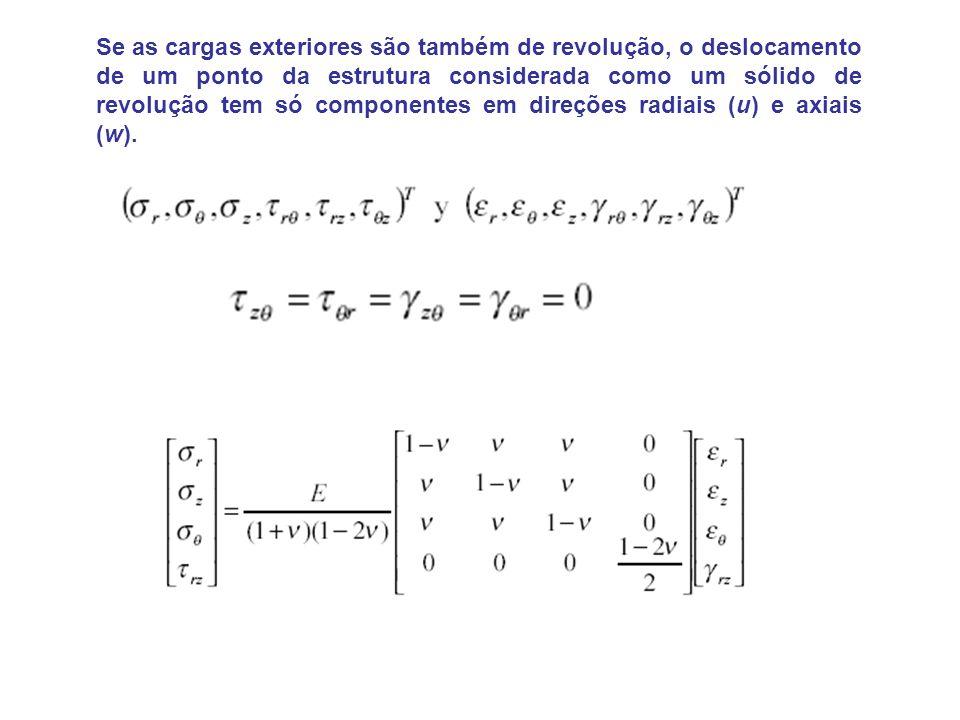Se as cargas exteriores são também de revolução, o deslocamento de um ponto da estrutura considerada como um sólido de revolução tem só componentes em direções radiais (u) e axiais (w).
