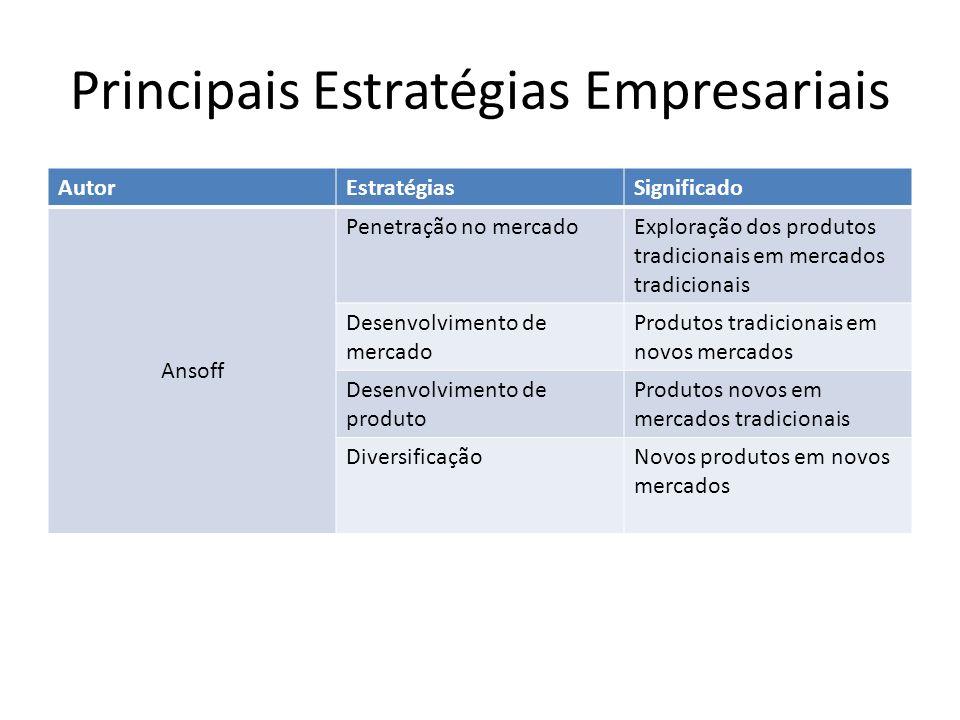 Principais Estratégias Empresariais