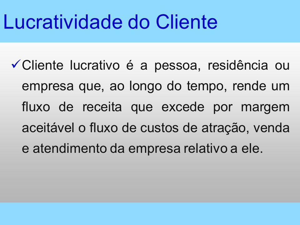 Lucratividade do Cliente