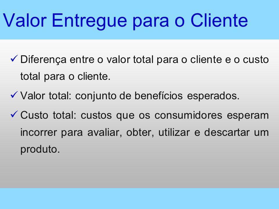 Valor Entregue para o Cliente
