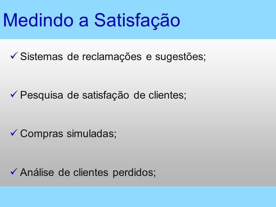 Medindo a Satisfação Sistemas de reclamações e sugestões;