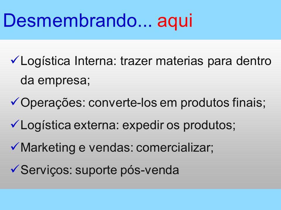 Desmembrando... aquiLogística Interna: trazer materias para dentro da empresa; Operações: converte-los em produtos finais;