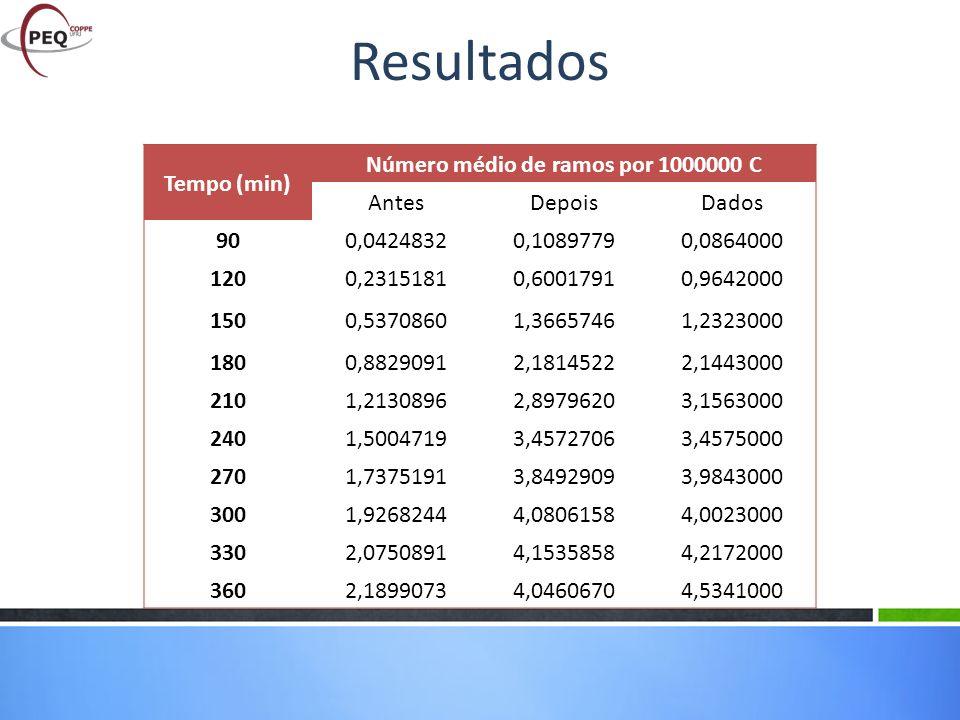Número médio de ramos por 1000000 C