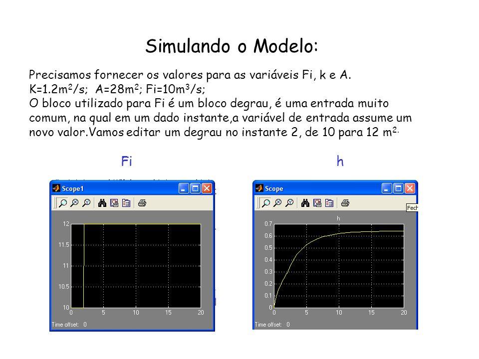 Simulando o Modelo: Fi h