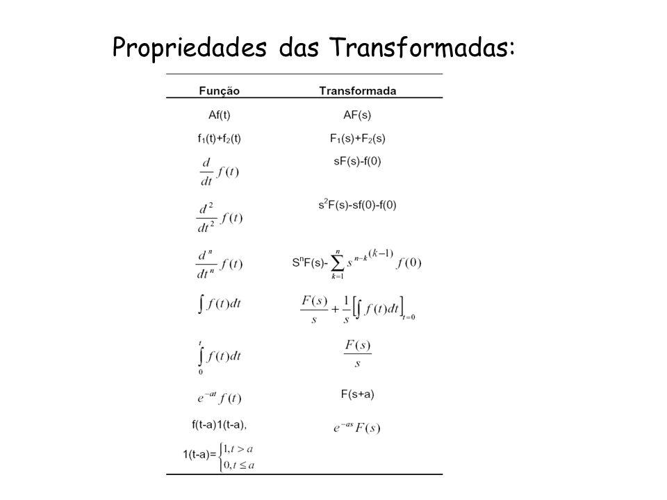 Propriedades das Transformadas: