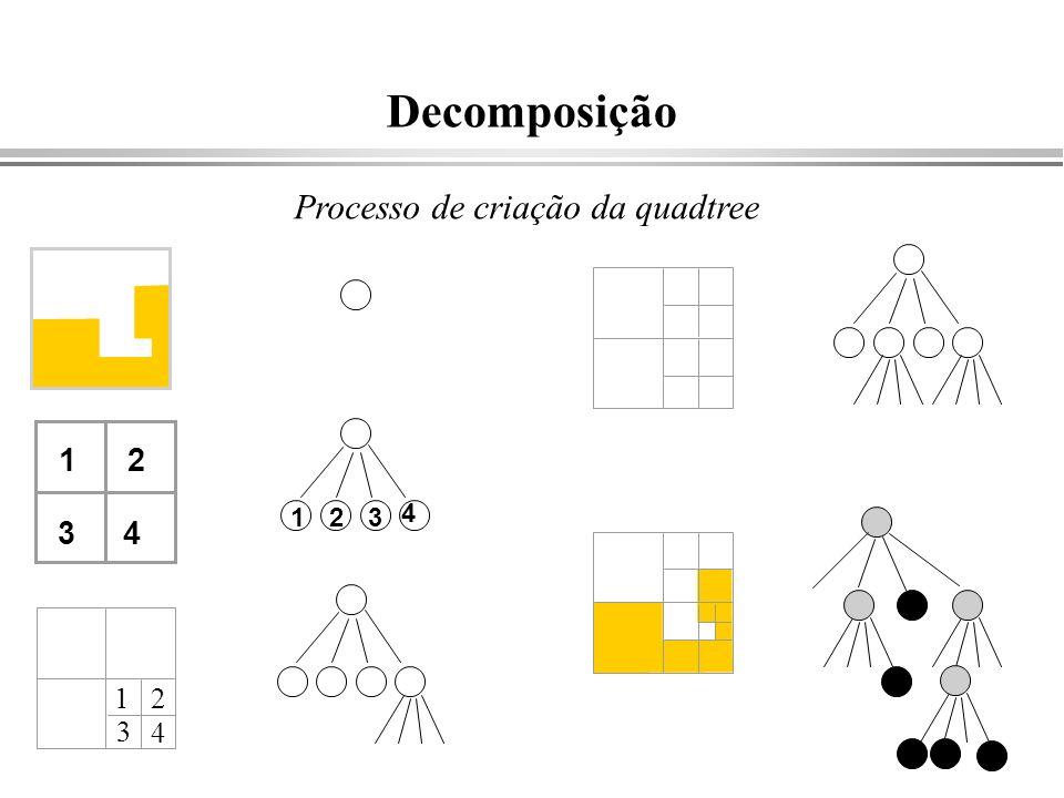 Decomposição Processo de criação da quadtree 1 2 1 2 3 4 3 4 1 2 3 4