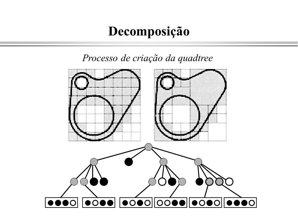 Decomposição Processo de criação da quadtree