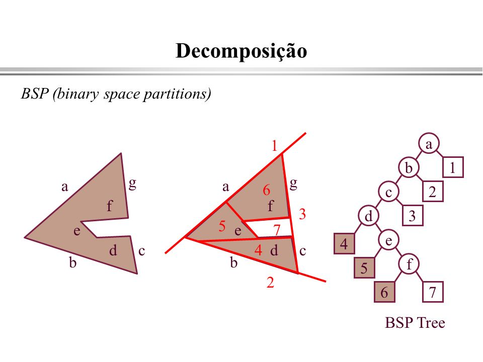 Decomposição BSP (binary space partitions) 1 a b 1 g g a a 6 c 2 f f 3