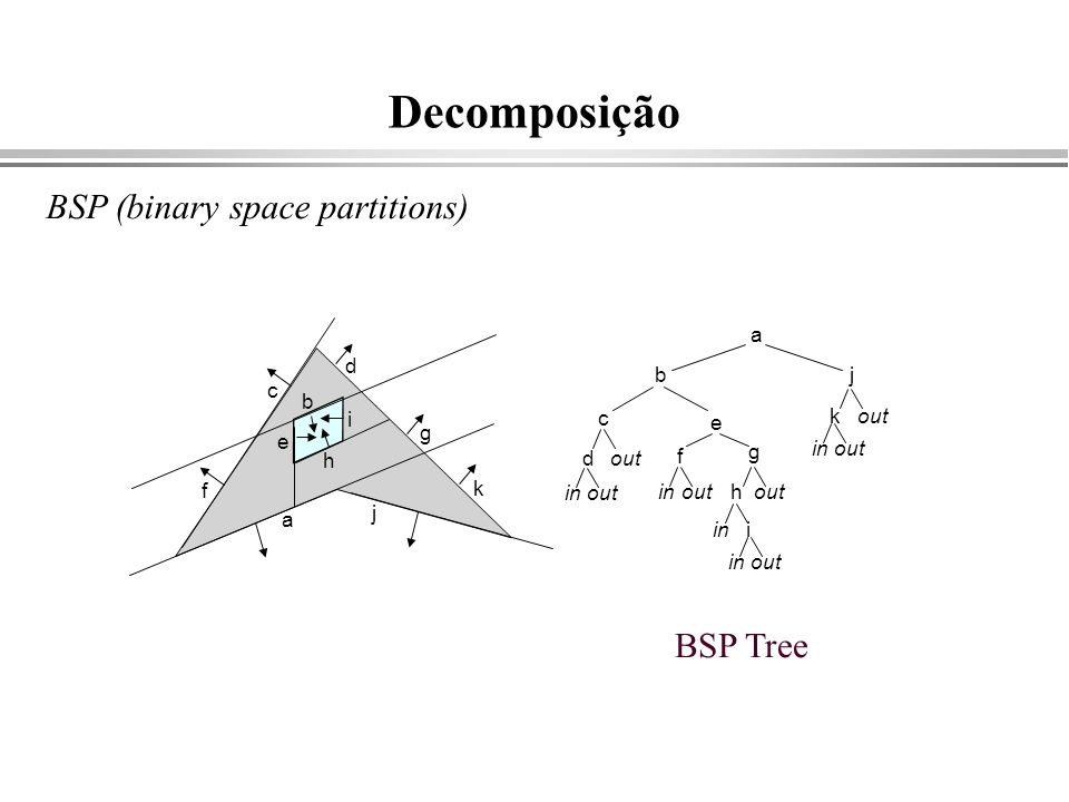 Decomposição BSP (binary space partitions) BSP Tree a j b f c d g k h