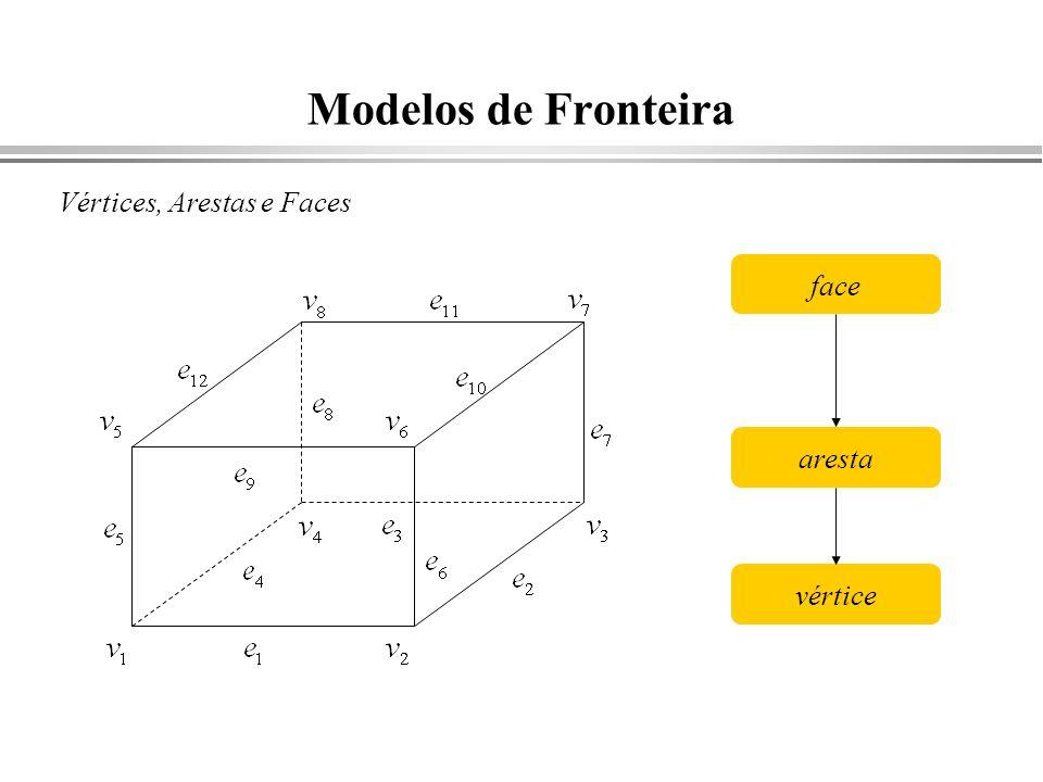 Modelos de Fronteira Vértices, Arestas e Faces face aresta vértice