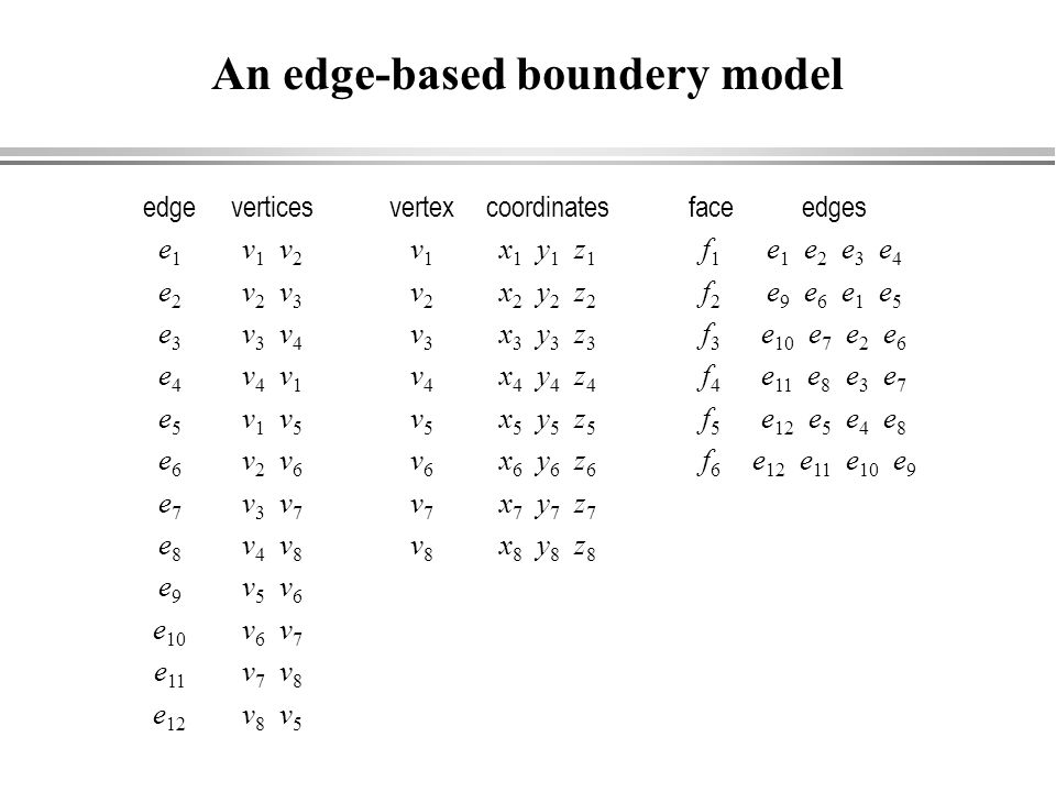 An edge-based boundery model