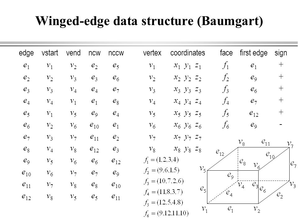 Winged-edge data structure (Baumgart)