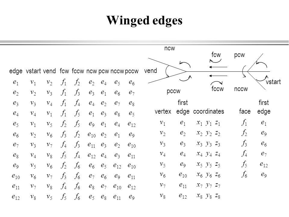 Winged edges vend ncw pccw fccw fcw pcw nccw vstart edge e1 e2 e3 e4