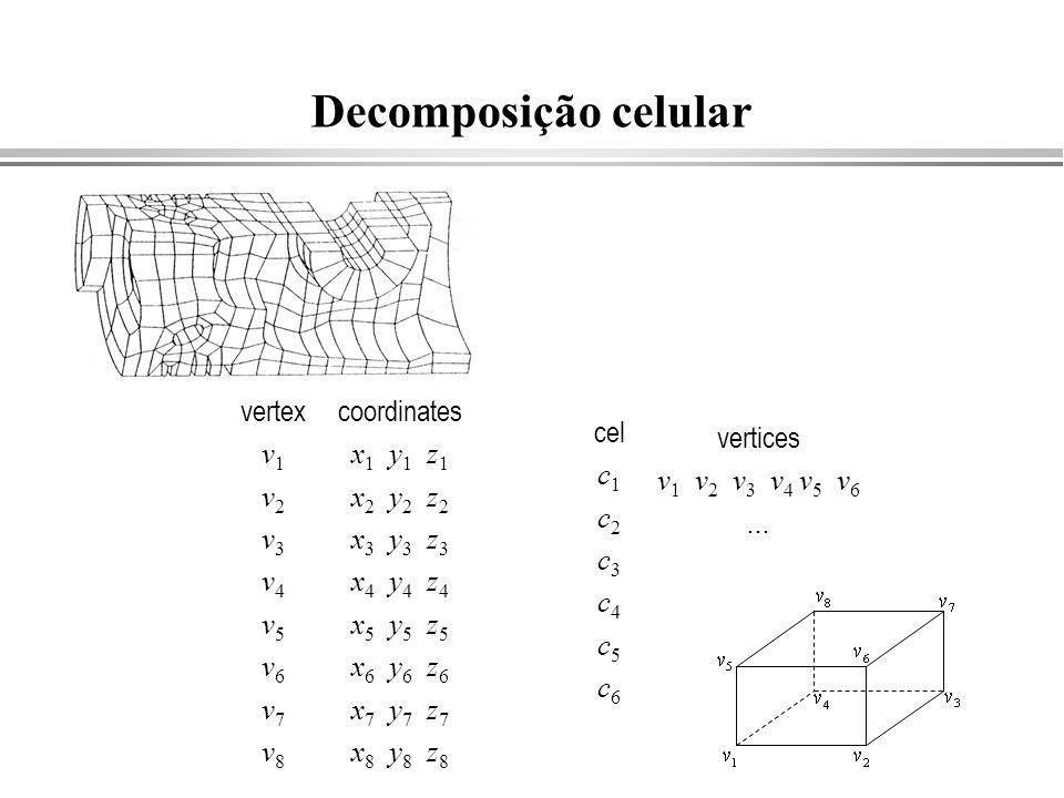 Decomposição celular vertex v1 v2 v3 v4 v5 v6 v7 v8 coordinates