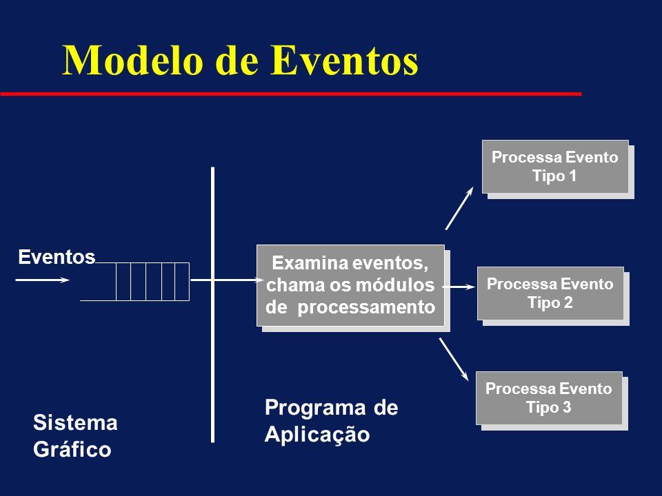 Modelo de Eventos Programa de Aplicação Sistema Gráfico Eventos