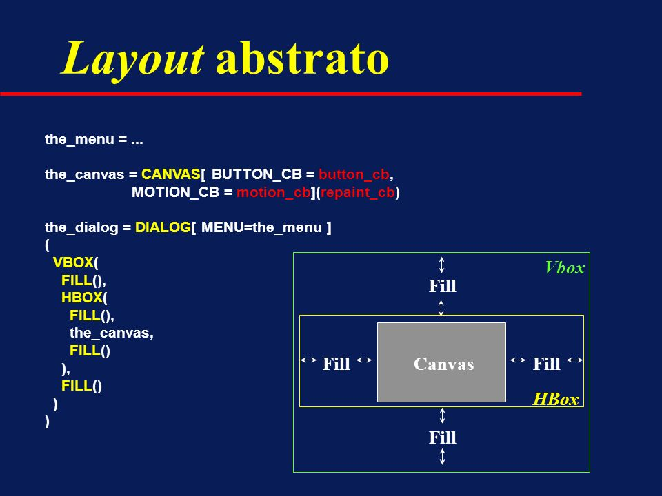 Layout abstrato Fill Canvas HBox Vbox the_menu = ...
