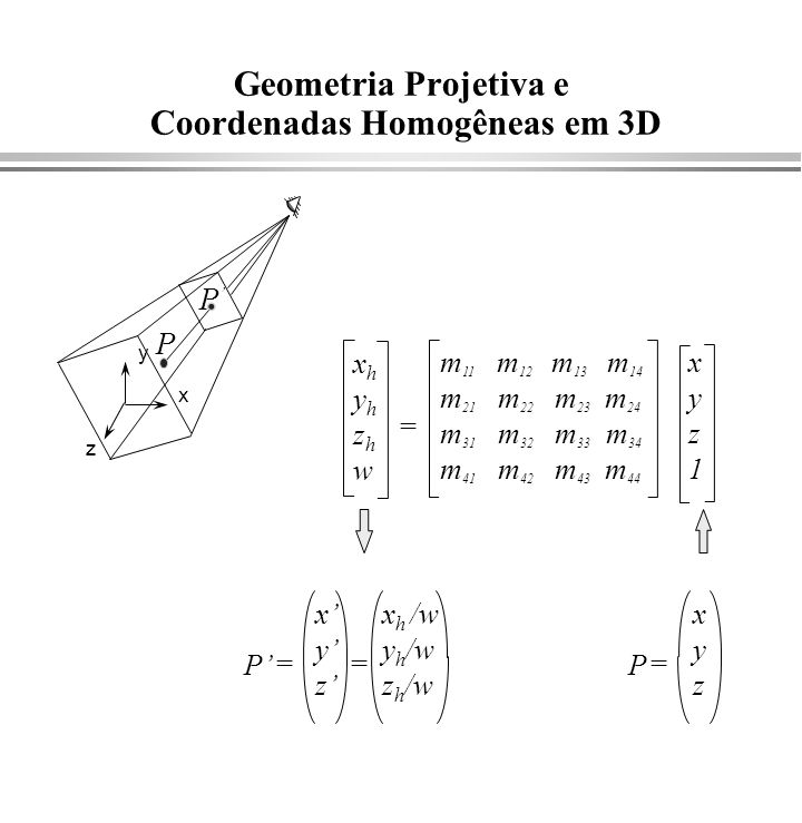 Geometria Projetiva e Coordenadas Homogêneas em 3D