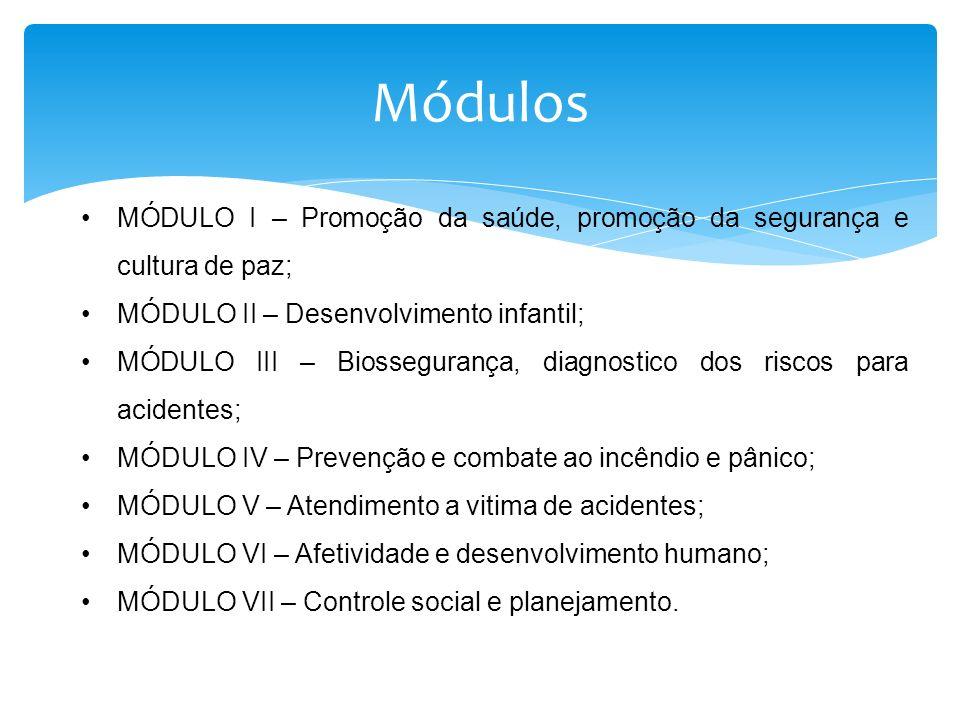 Módulos MÓDULO I – Promoção da saúde, promoção da segurança e cultura de paz; MÓDULO II – Desenvolvimento infantil;