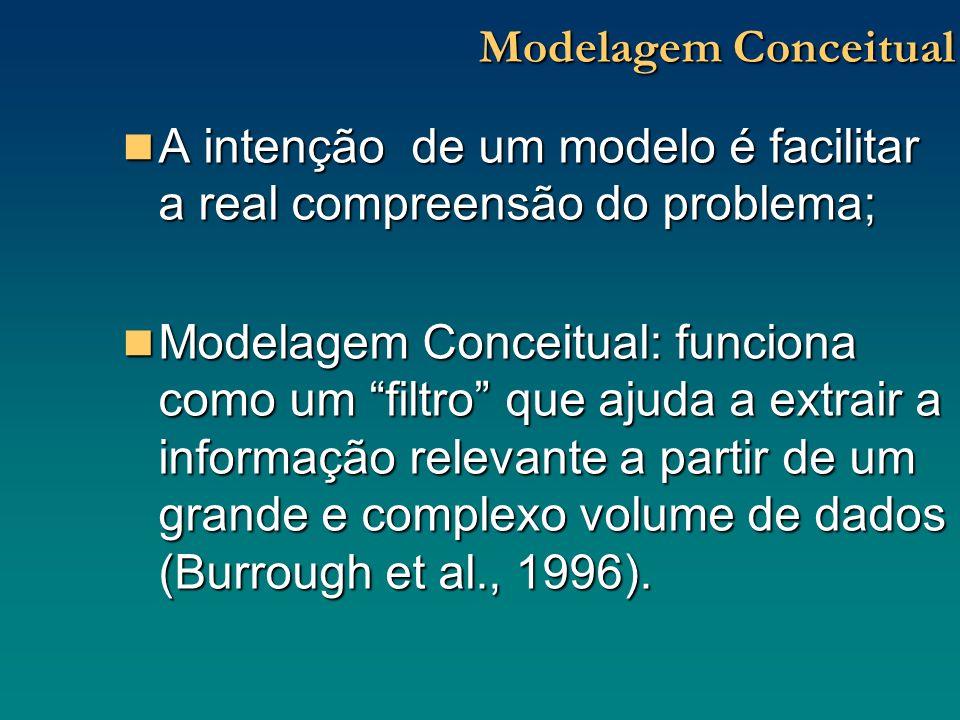 Modelagem Conceitual A intenção de um modelo é facilitar a real compreensão do problema;