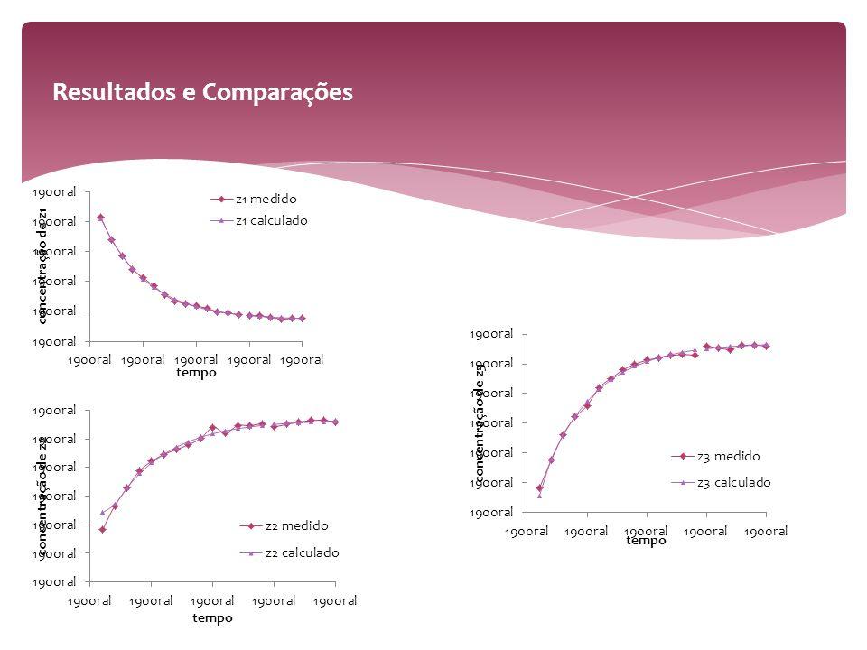 Resultados e Comparações