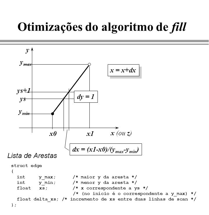 Otimizações do algoritmo de fill