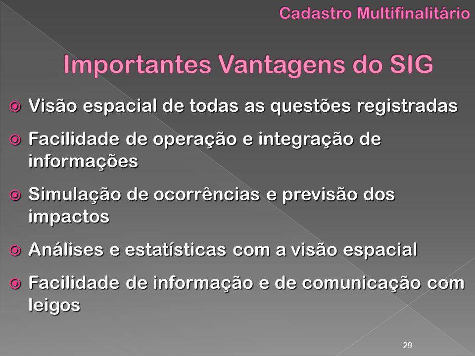 Importantes Vantagens do SIG