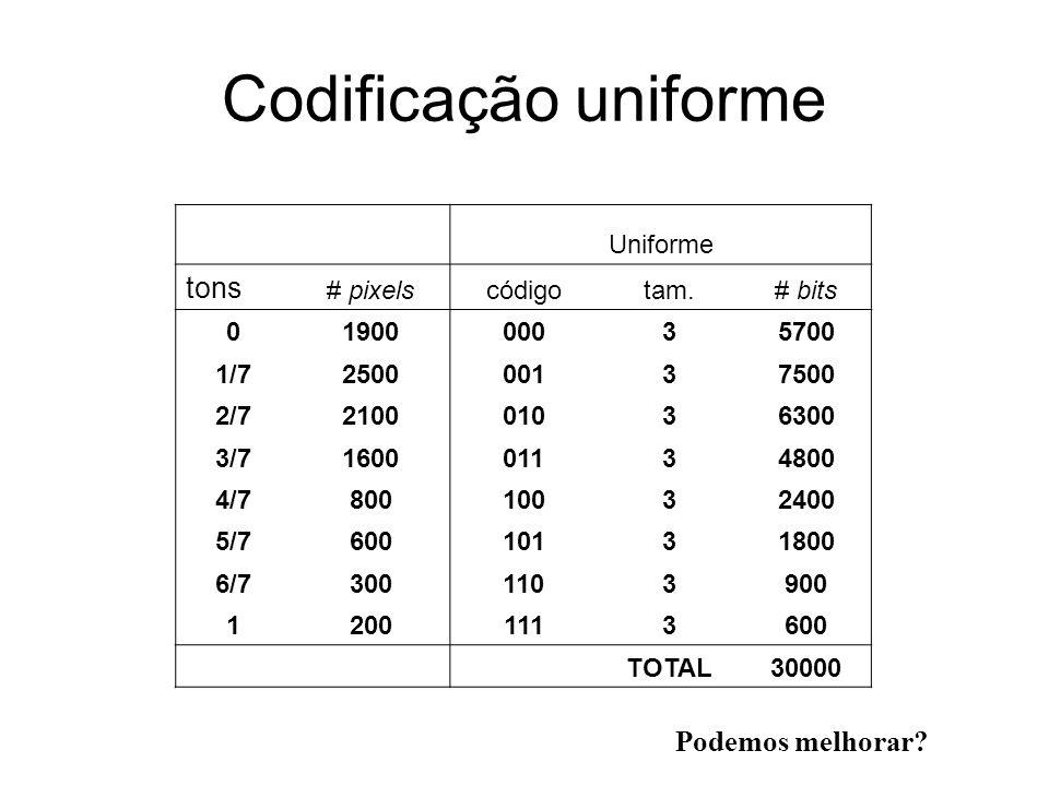 Codificação uniforme tons Podemos melhorar Uniforme # pixels código