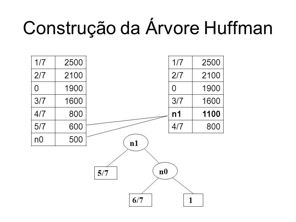 Construção da Árvore Huffman