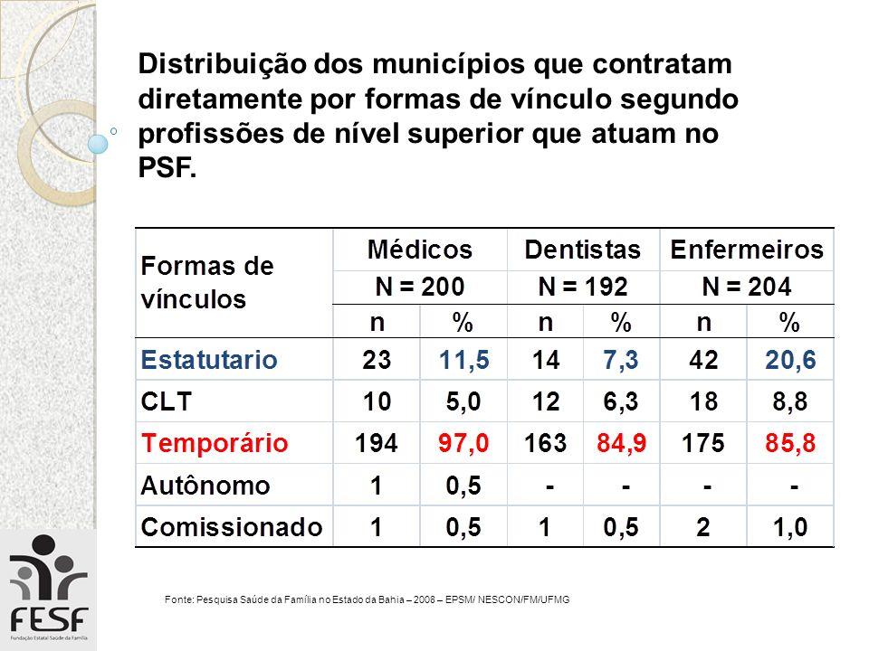 Distribuição dos municípios que contratam diretamente por formas de vínculo segundo profissões de nível superior que atuam no PSF.