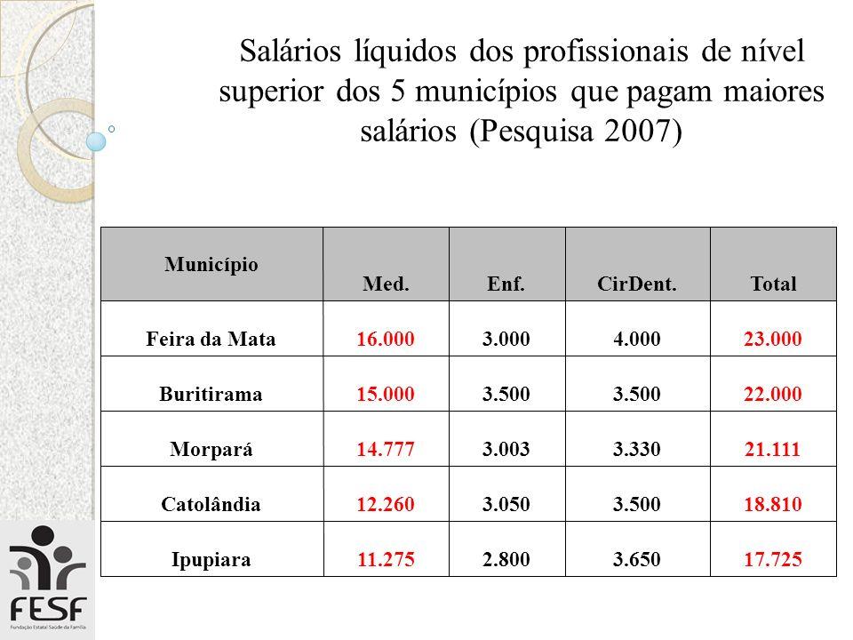 Salários líquidos dos profissionais de nível superior dos 5 municípios que pagam maiores salários (Pesquisa 2007)