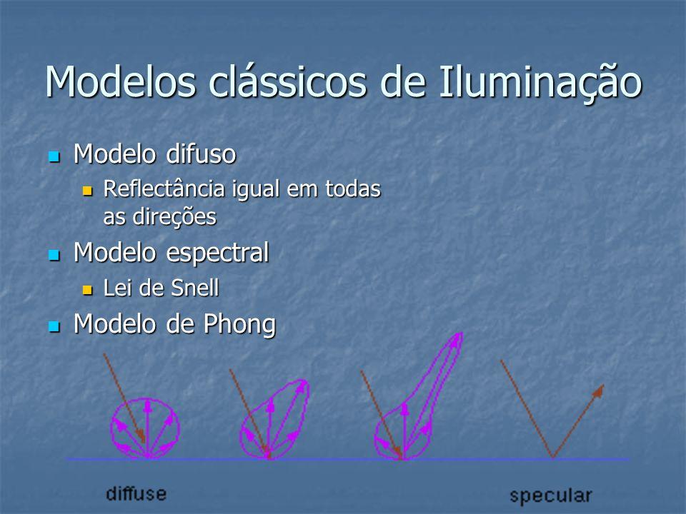 Modelos clássicos de Iluminação