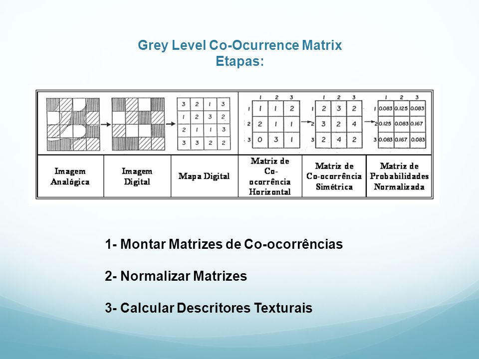 Grey Level Co-Ocurrence Matrix Etapas: