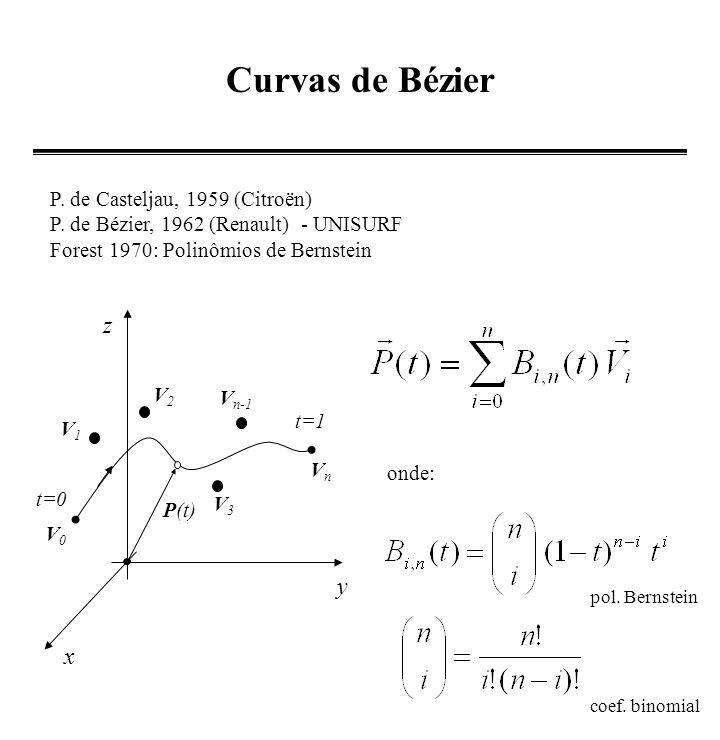 Curvas de Bézier z y x P. de Casteljau, 1959 (Citroën)