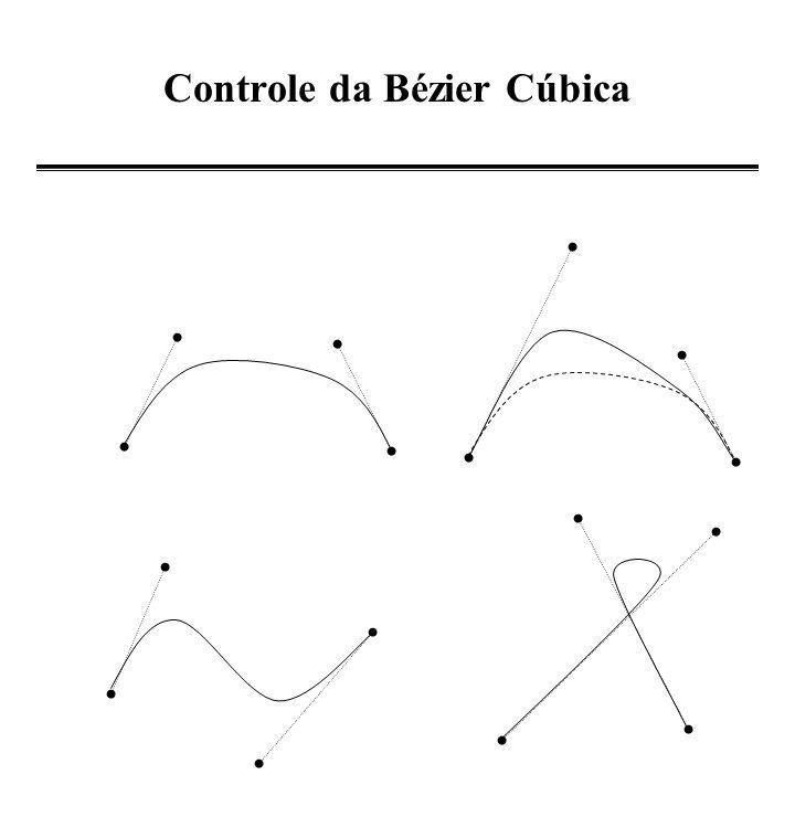 Controle da Bézier Cúbica