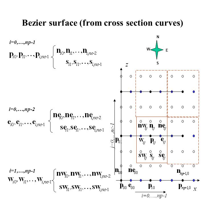 Bezier surface (from cross section curves)