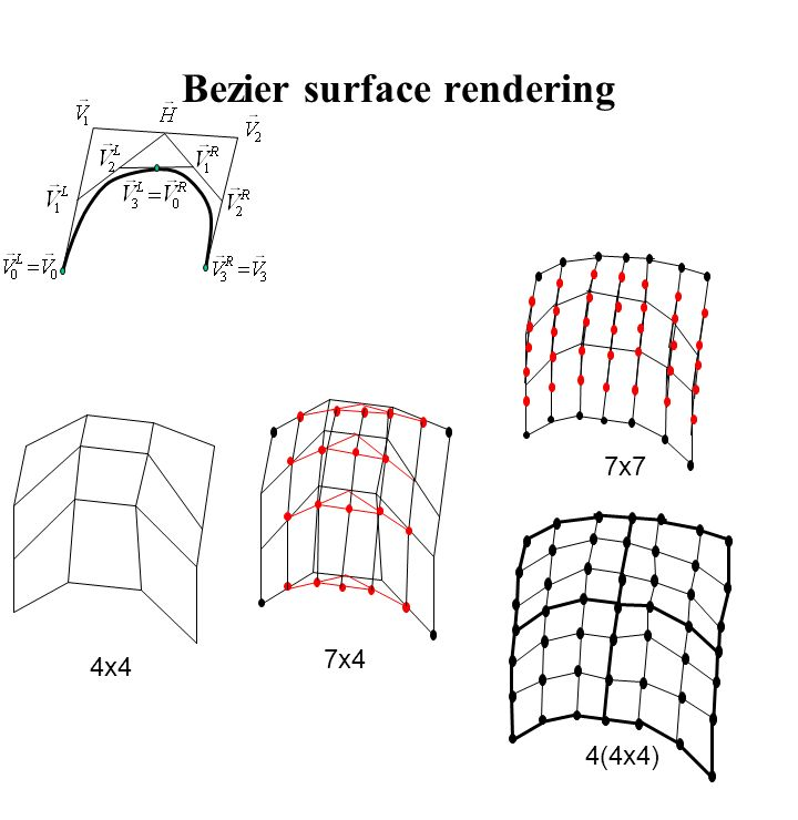 Bezier surface rendering