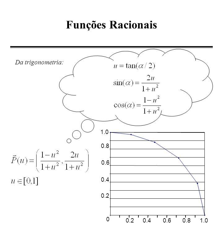 Funções Racionais Da trigonometria: 0.2 0.4 0.6 0.8 1.0