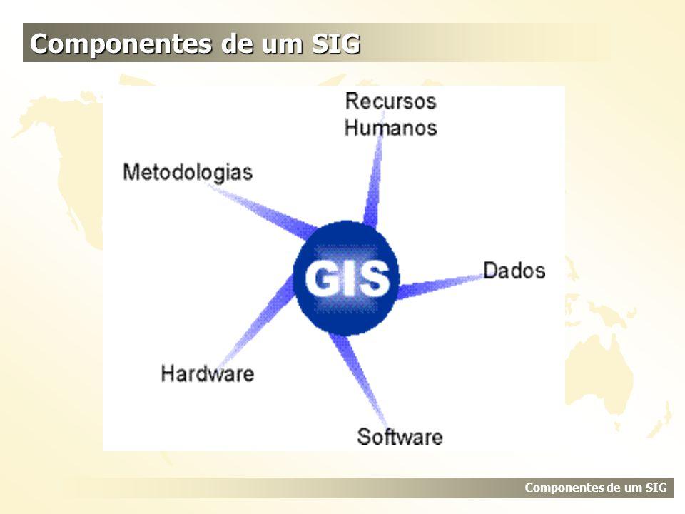 Componentes de um SIG Explicar Recursos Humanos, Metodologias e Hardware Componentes de um SIG
