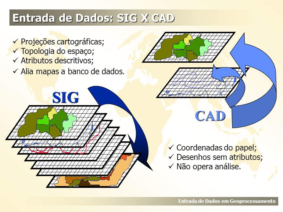SIG CAD Entrada de Dados: SIG X CAD  Projeções cartográficas;